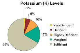 Soil sample potassium levels