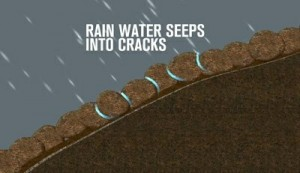 Rain water seeps into cracks in the soil